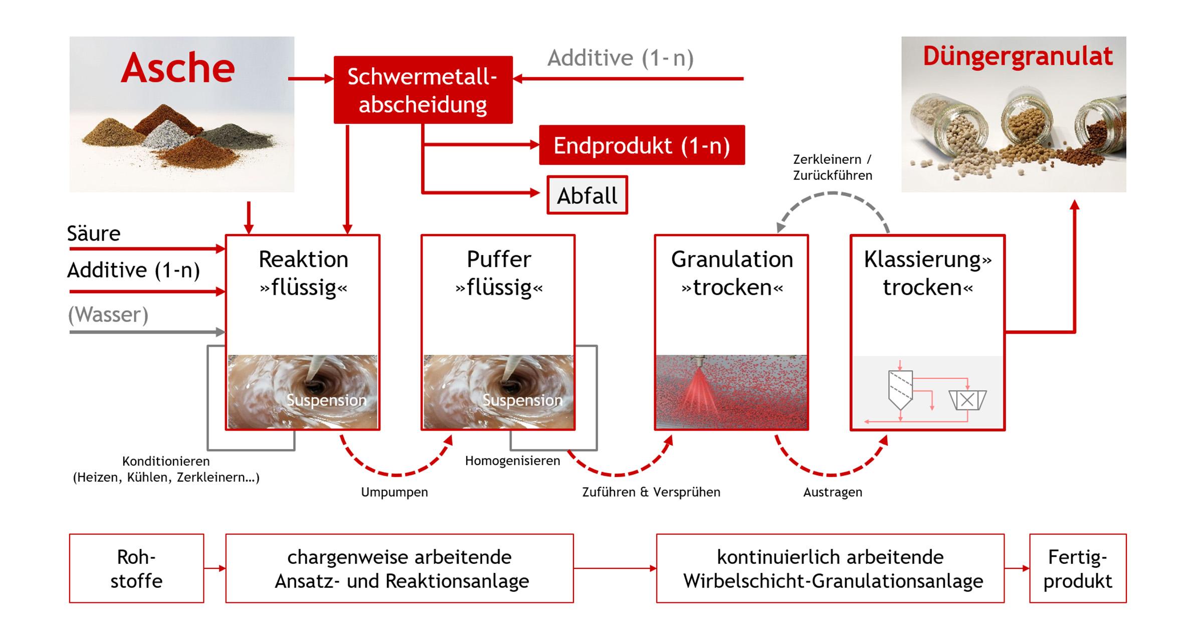 Glatt PHOS4green-Prinzip des Phosphor-Recycling aus Asche und Umwandlung in Düngemittelgranulat