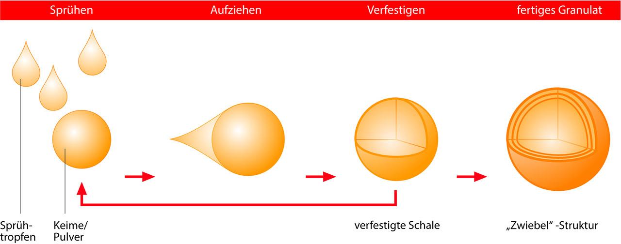 Glatt Prinzip der Wirbelschicht-Sprühgranulation