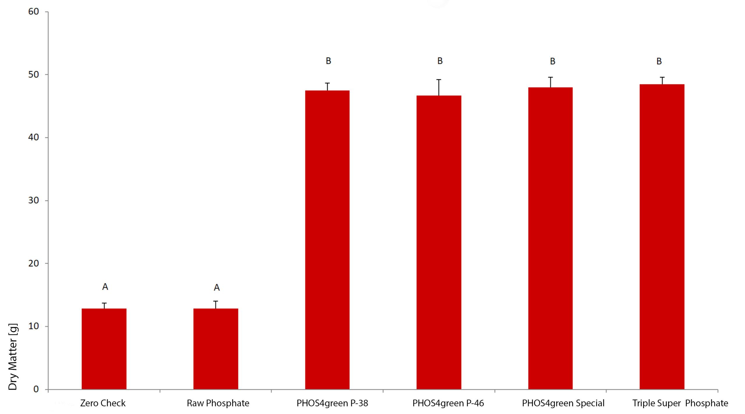 Glatt_PHOS4green_Planting-Trials_Diagramm_Dry-Mass_Ryegrass_Lollium