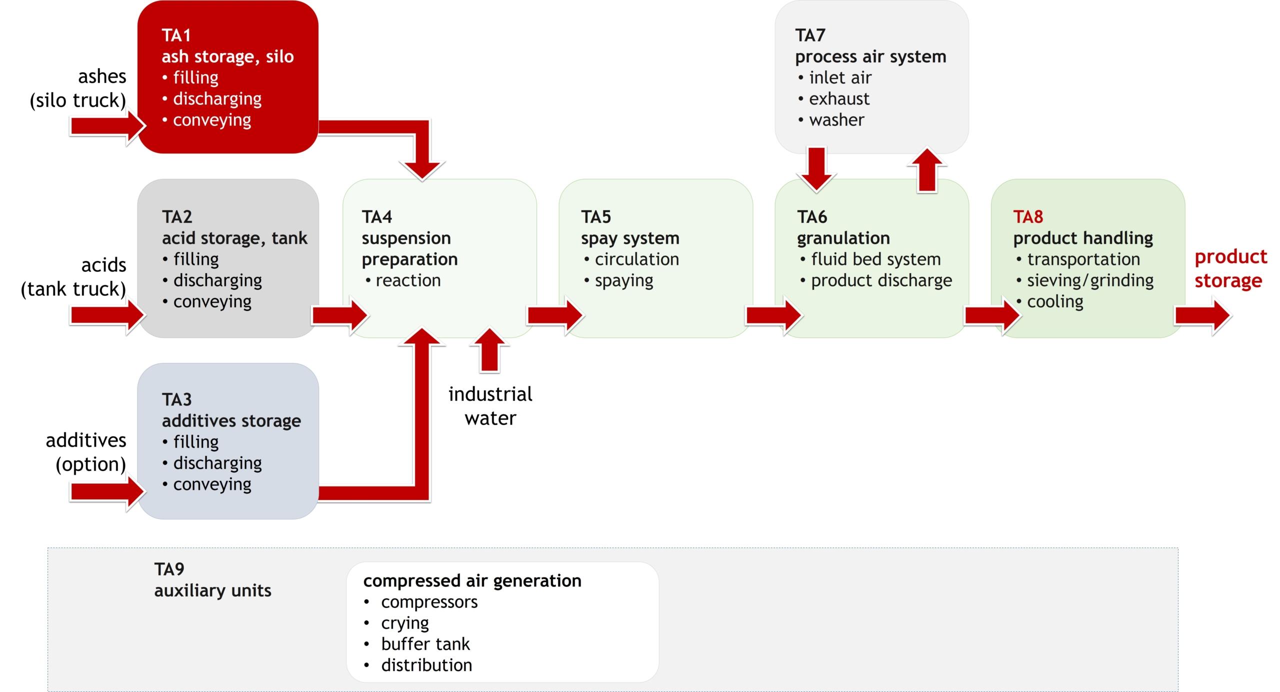 PHOS4green_Glatt-Seraplant-Phosphate-Fertilzer-Production-FlowChart