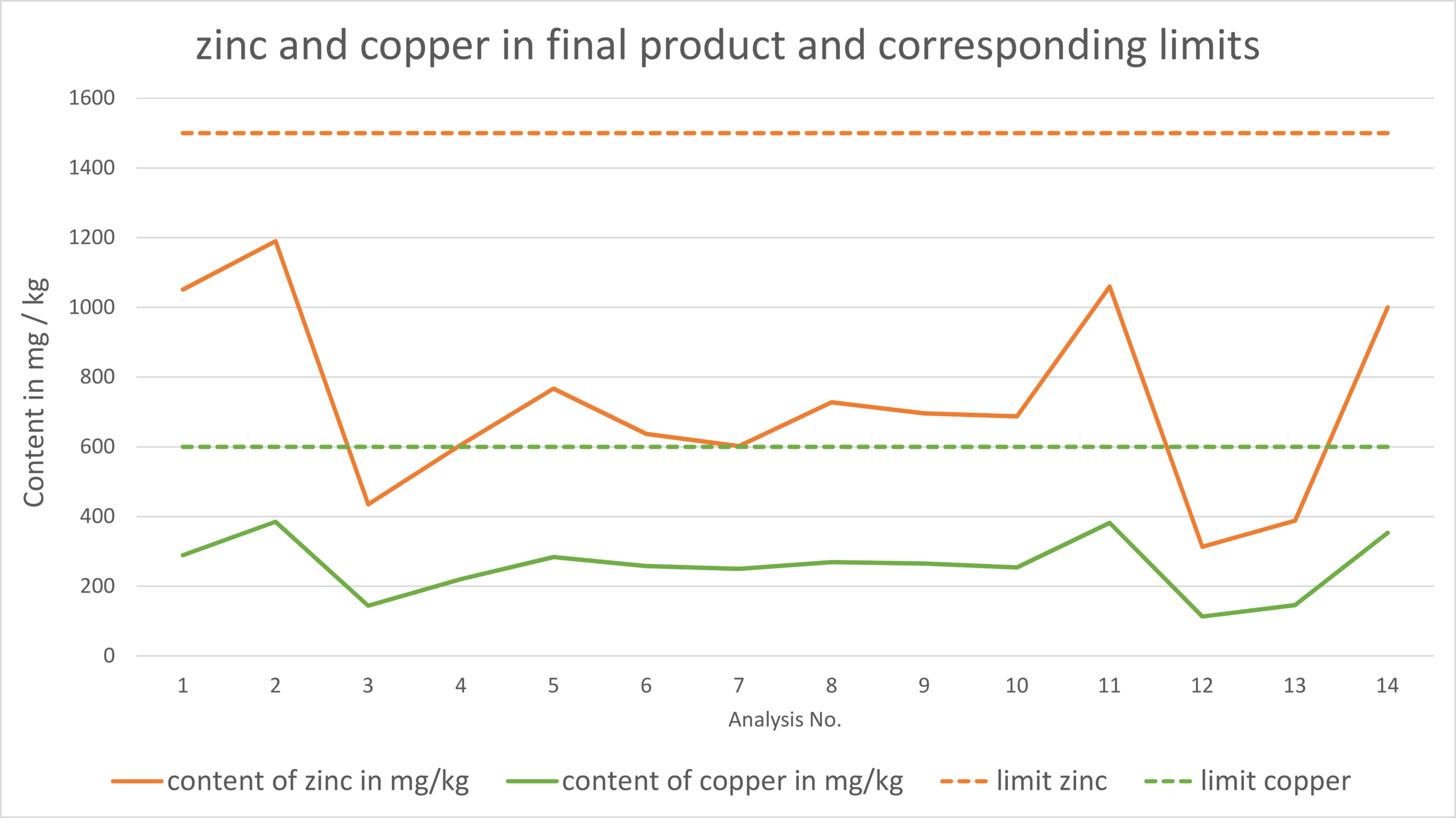 PHOS4green_Glatt_Heavy-Metal-Depletion_Copper_Zinc_Limits