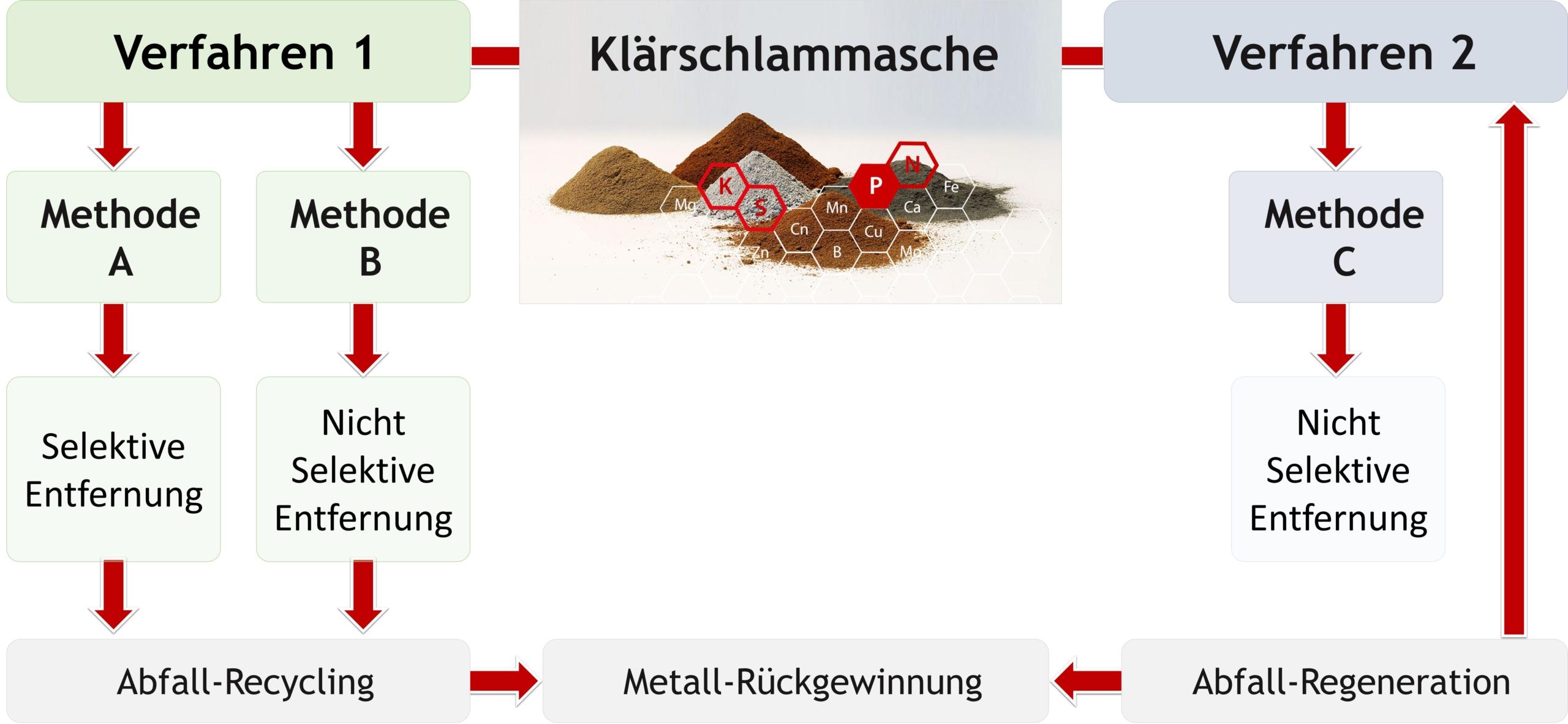 PHOS4green_Glatt_Schwermetall-Abreicherung_Blockfliessbild