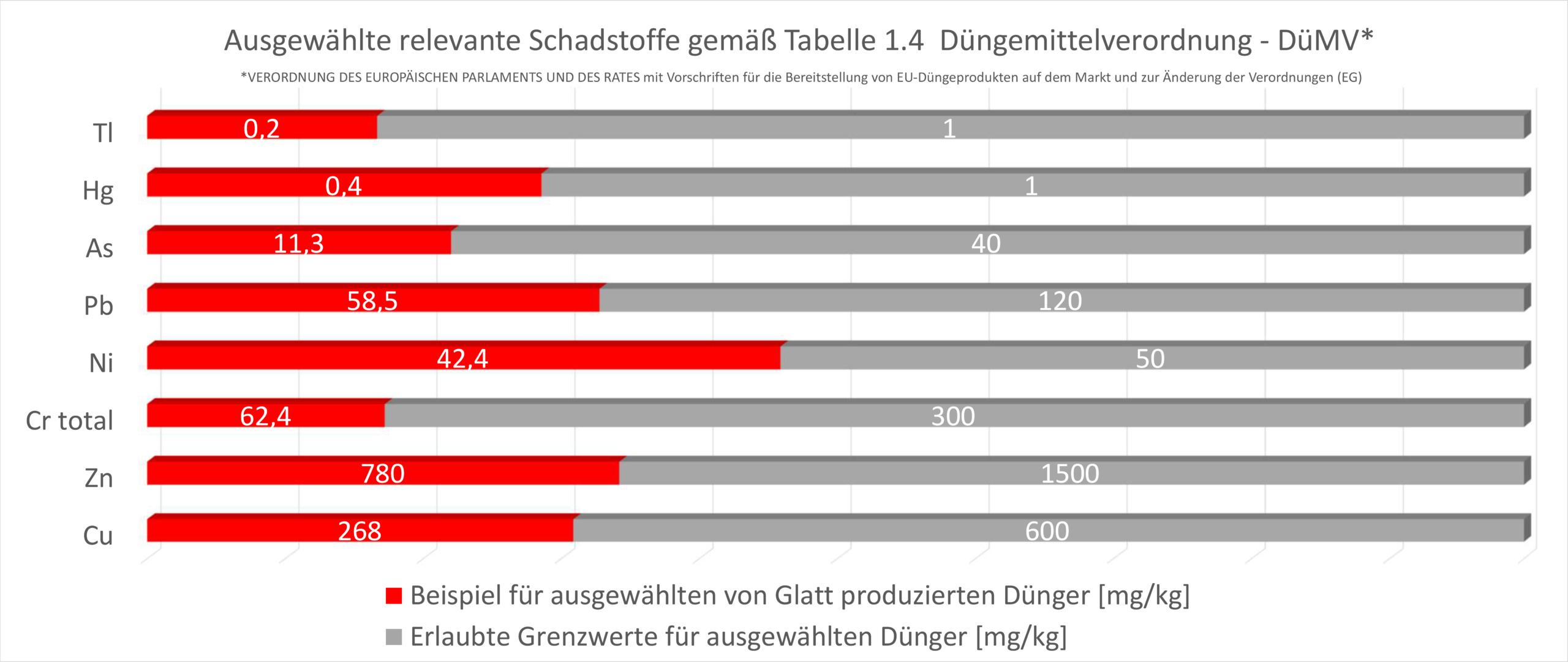 PHOS4green_Glatt_Schwermetall-Abreicherung_Grenzwerte