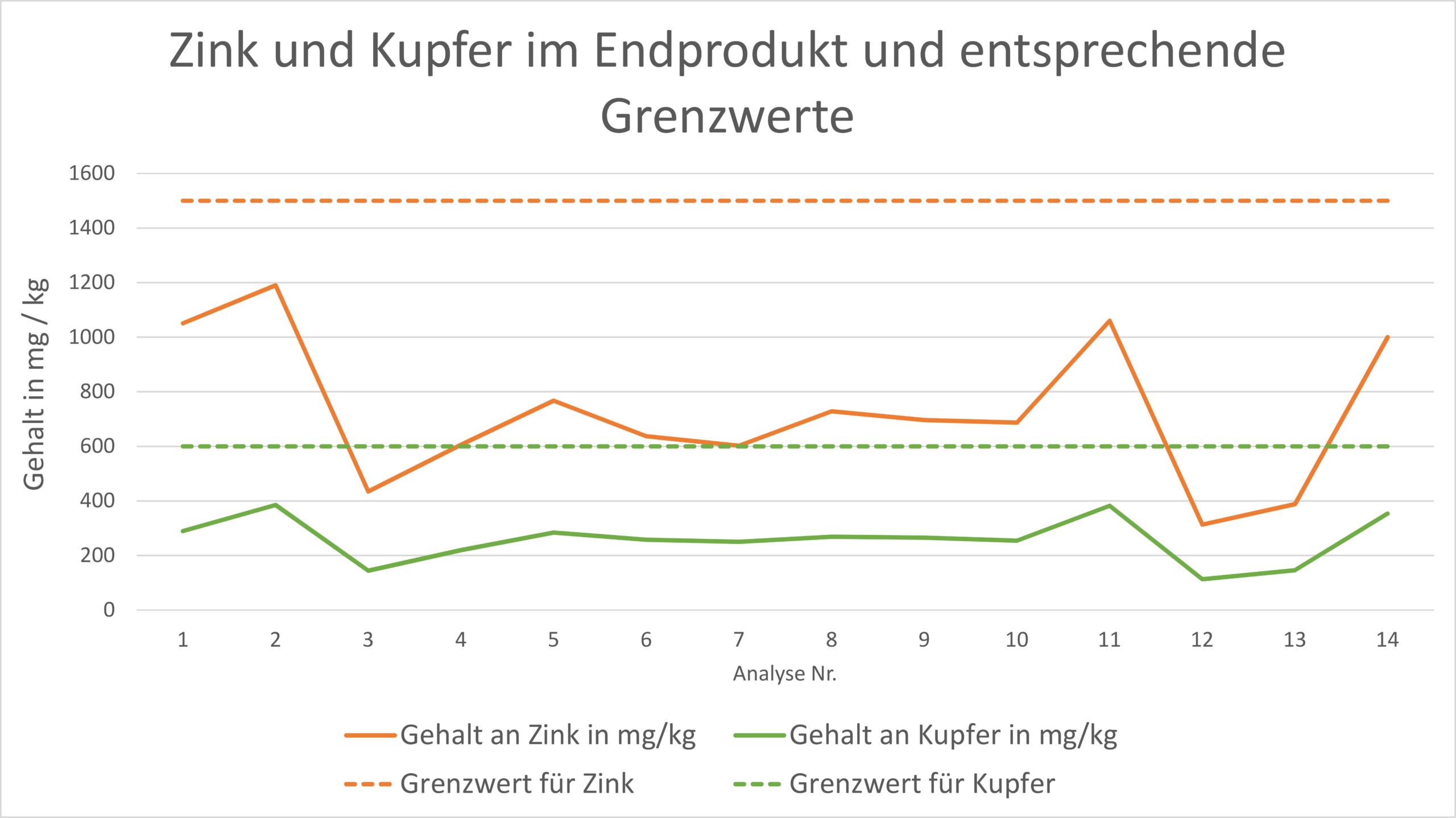 PHOS4green_Glatt_Schwermetall-Abreicherung_Kupfer_Zink_Grenzwerte